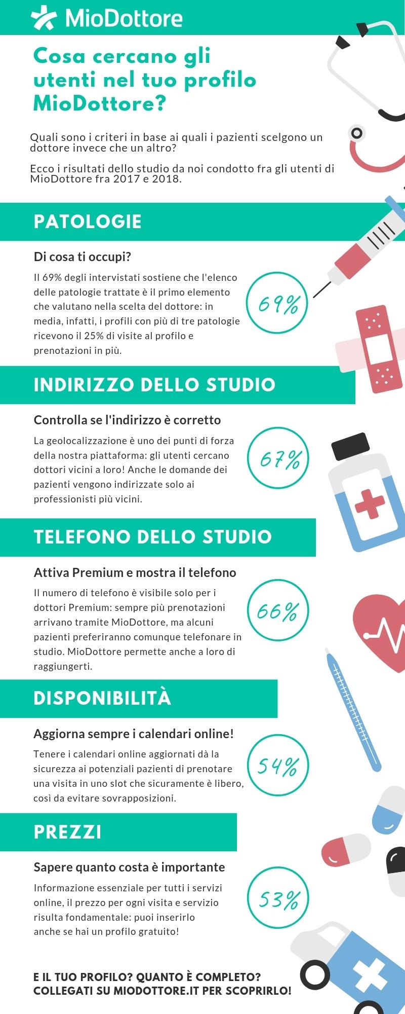 Infografica_ Cosa cercano gli utenti